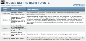 Text View of Women's Right to Vote timeline